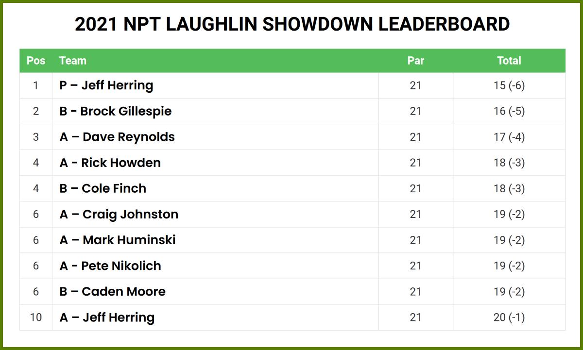 2021 Laughlin Showdown Top 10 Leaderboard