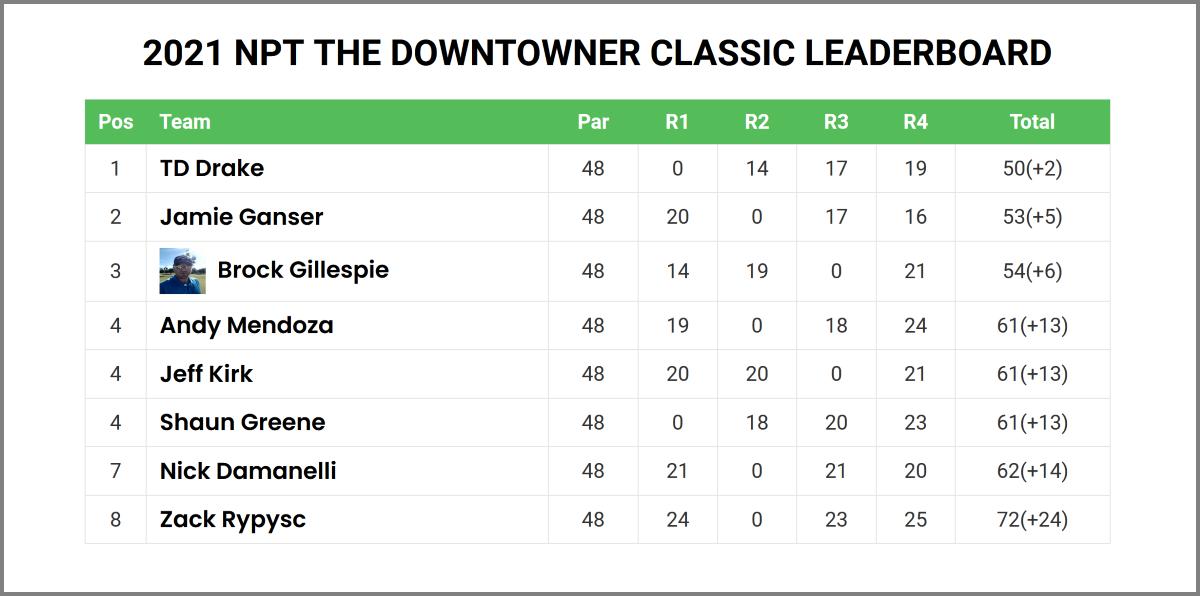 Downtowner Leaderboard