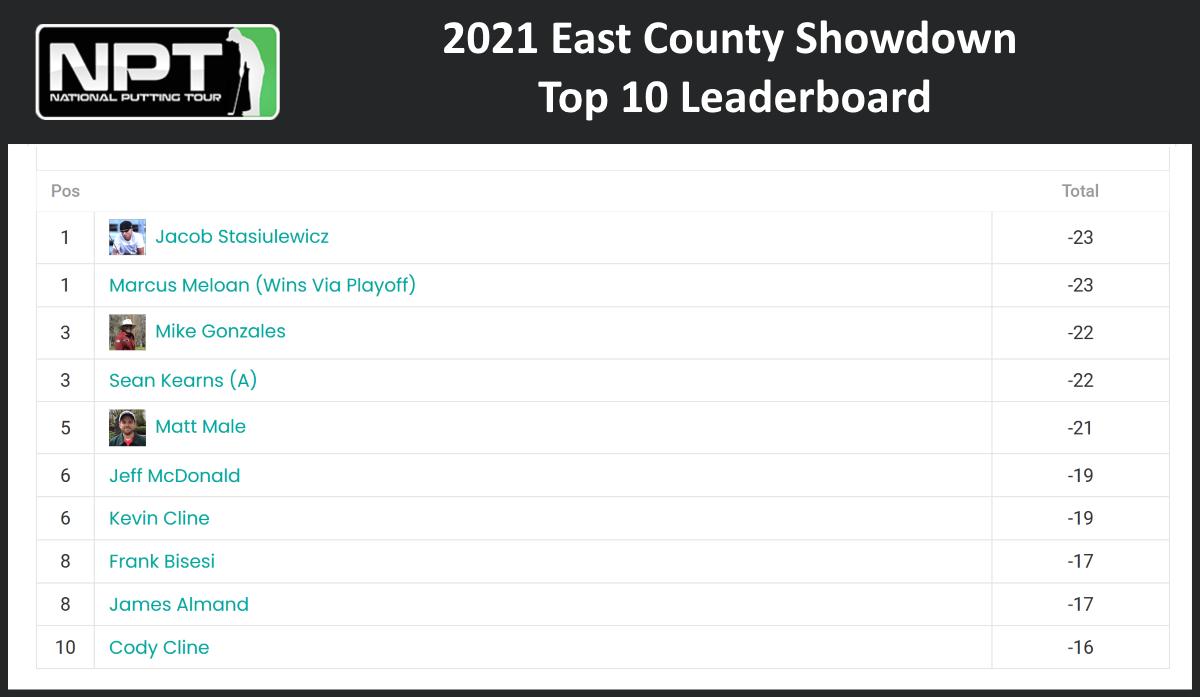 East County Showdown Top 10 Leaderboard