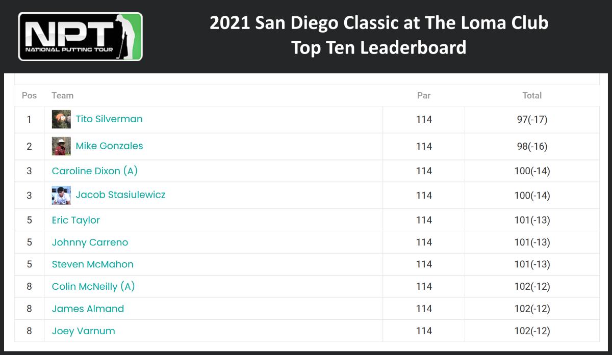 San Diego Classic Top 10 Leaderboard